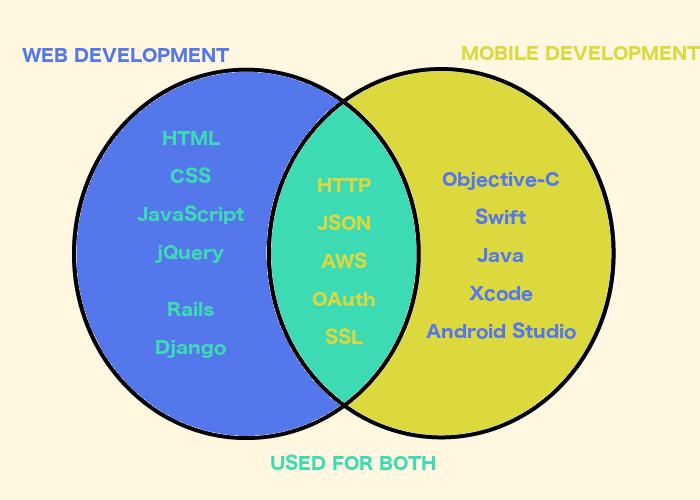 mobile-development-vs-web-development-venn-diagram-infographic