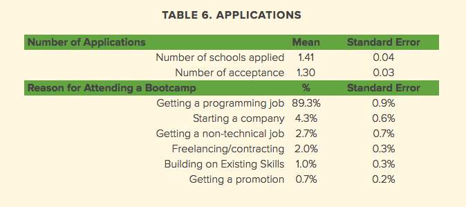 2016-outcomes-report-table-infographic-showing-reasons-for-applying-to-bootcamp