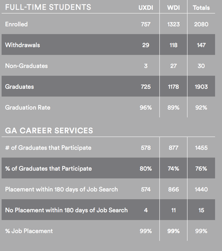 general-assembly-job-placement-data-table-infographic