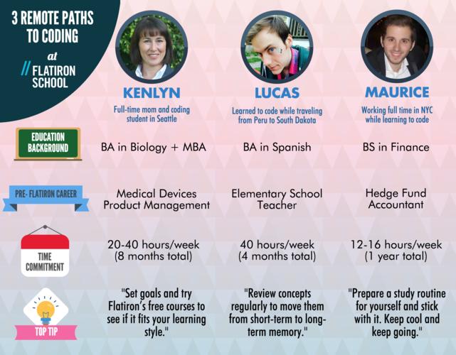 flatiron-school-3-paths-to-online-programming