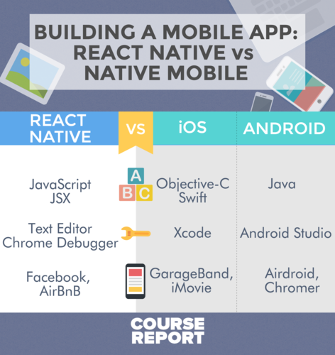 react-native-vs-native-ios-android-turntotech