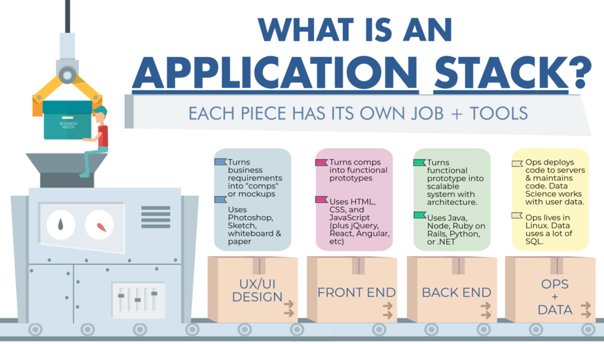 web-application-stack-languages-infographic