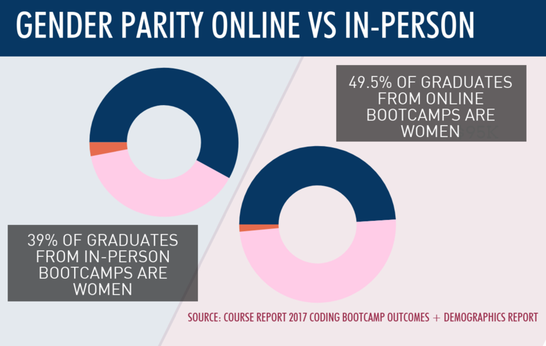 female-bootcamp-grads-online-vs-in-person-graph