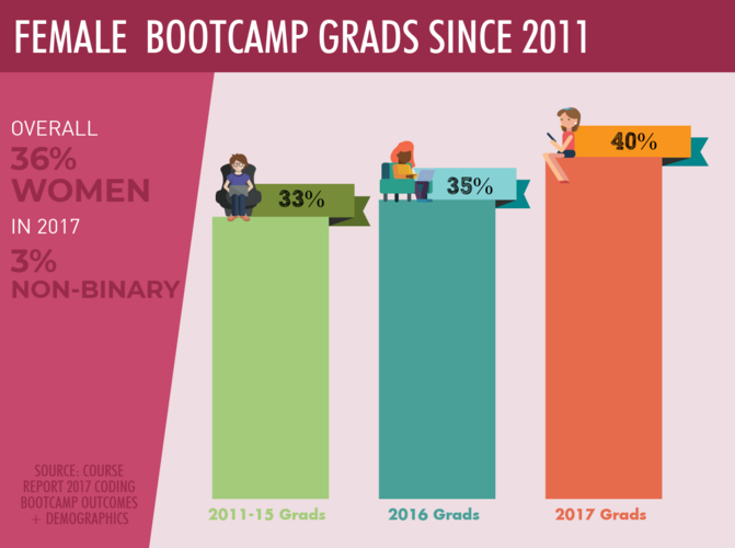 female-coding-bootcamp-grads-over-time-graph