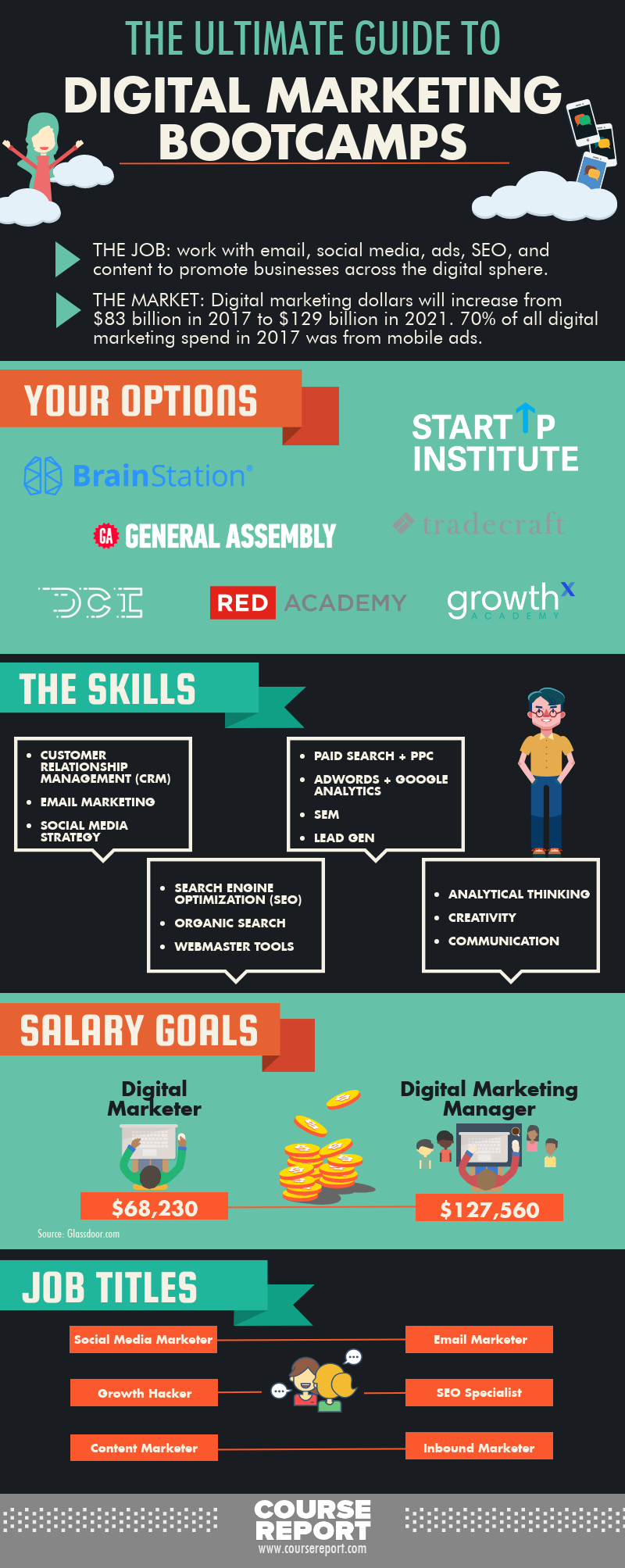 ultimate guide to digital marketing bootcamps infographic, digital marketing salary, best digital marketing courses