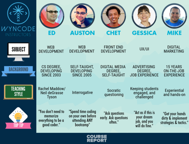 meet-5-wyncode-coding-bootcamp-instructors-infographic