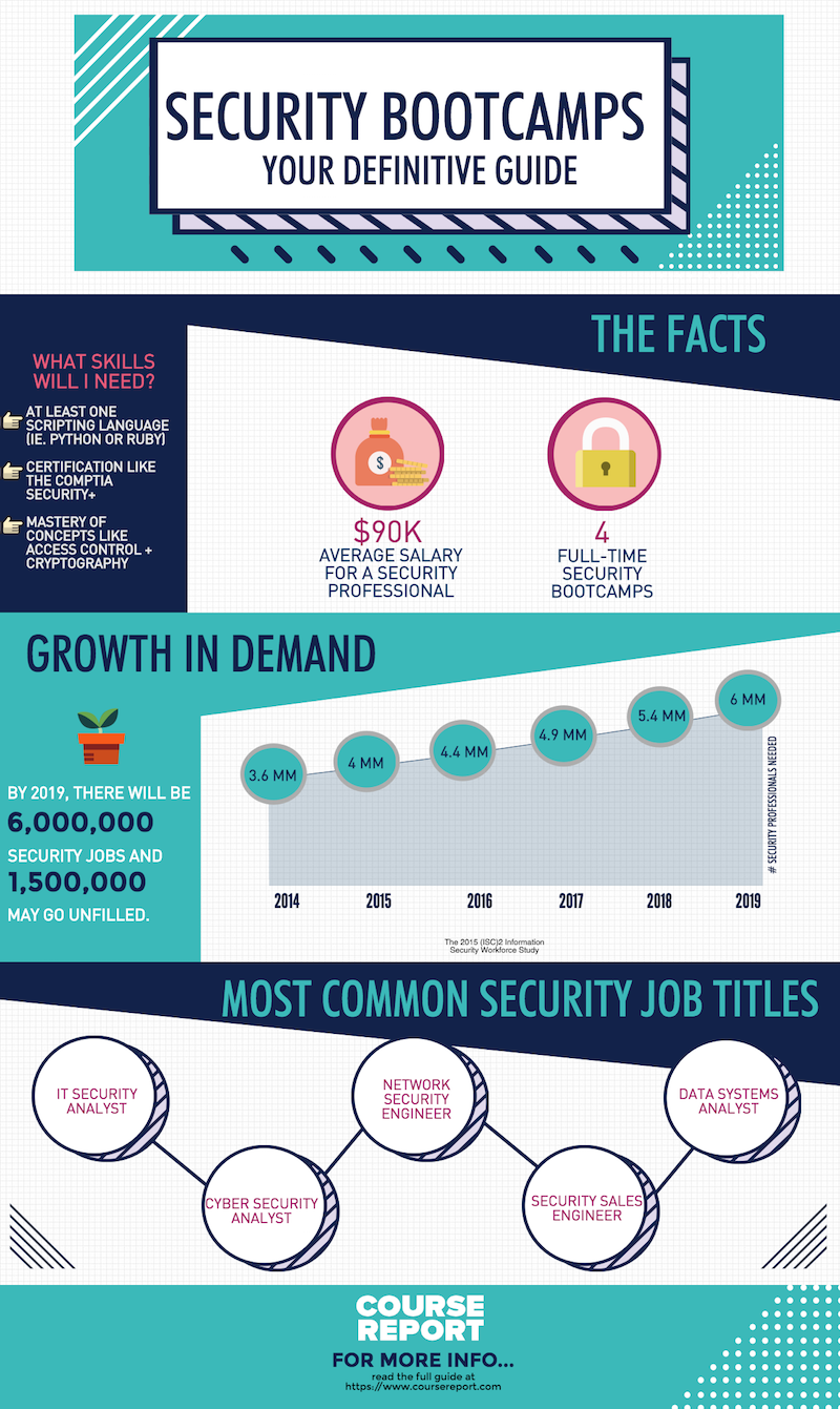Ultimate guide to cyber security bootcamps infographics