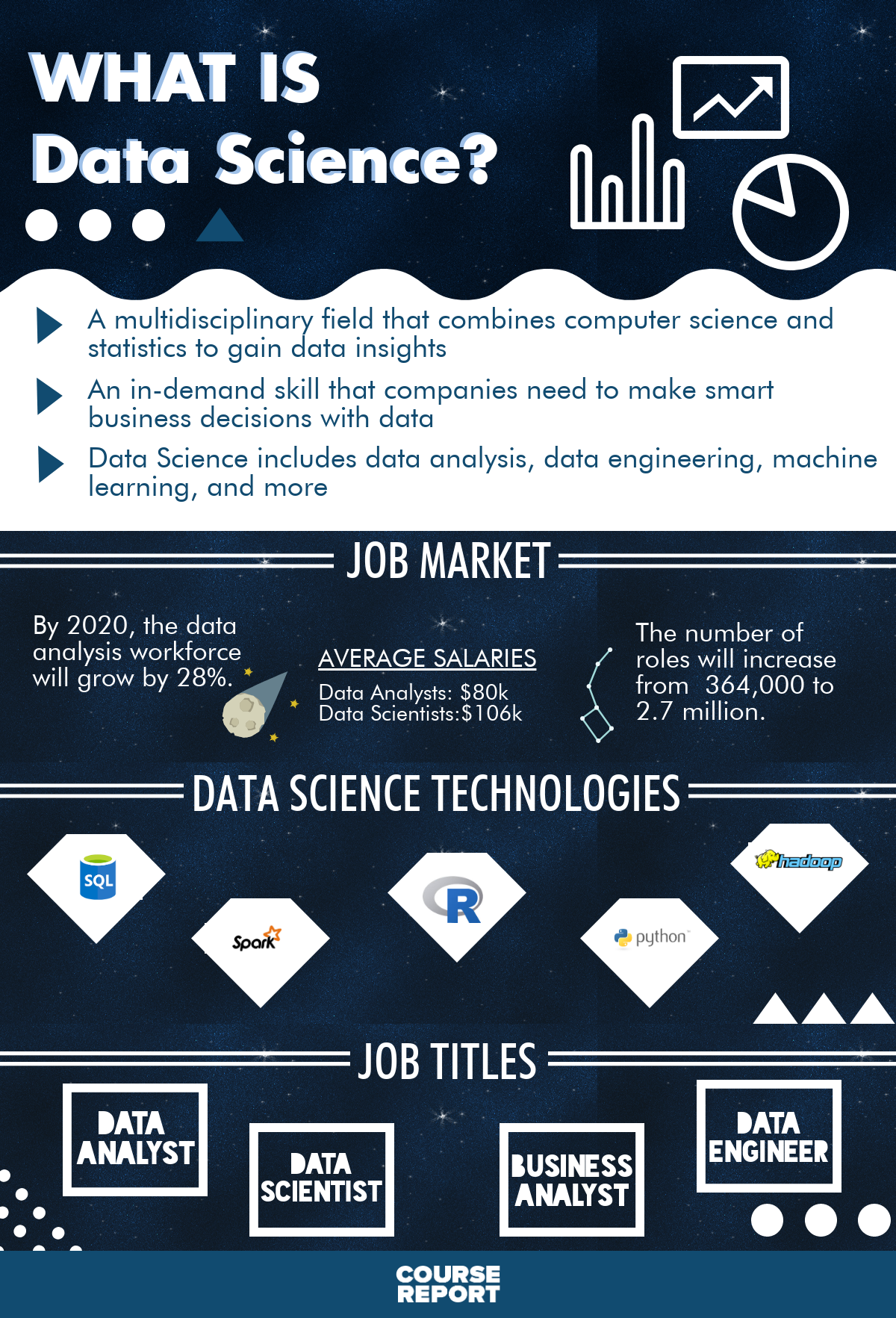 Course Report's Ultimate Guide to the Best Data Science Bootcamps infographic