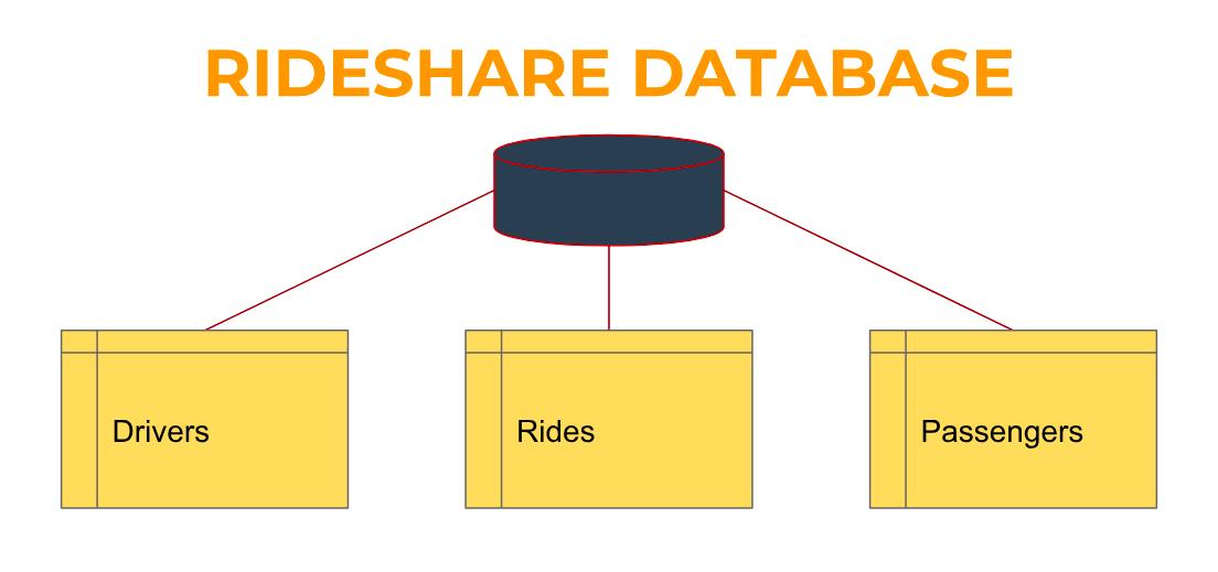 relational-database-sql-example