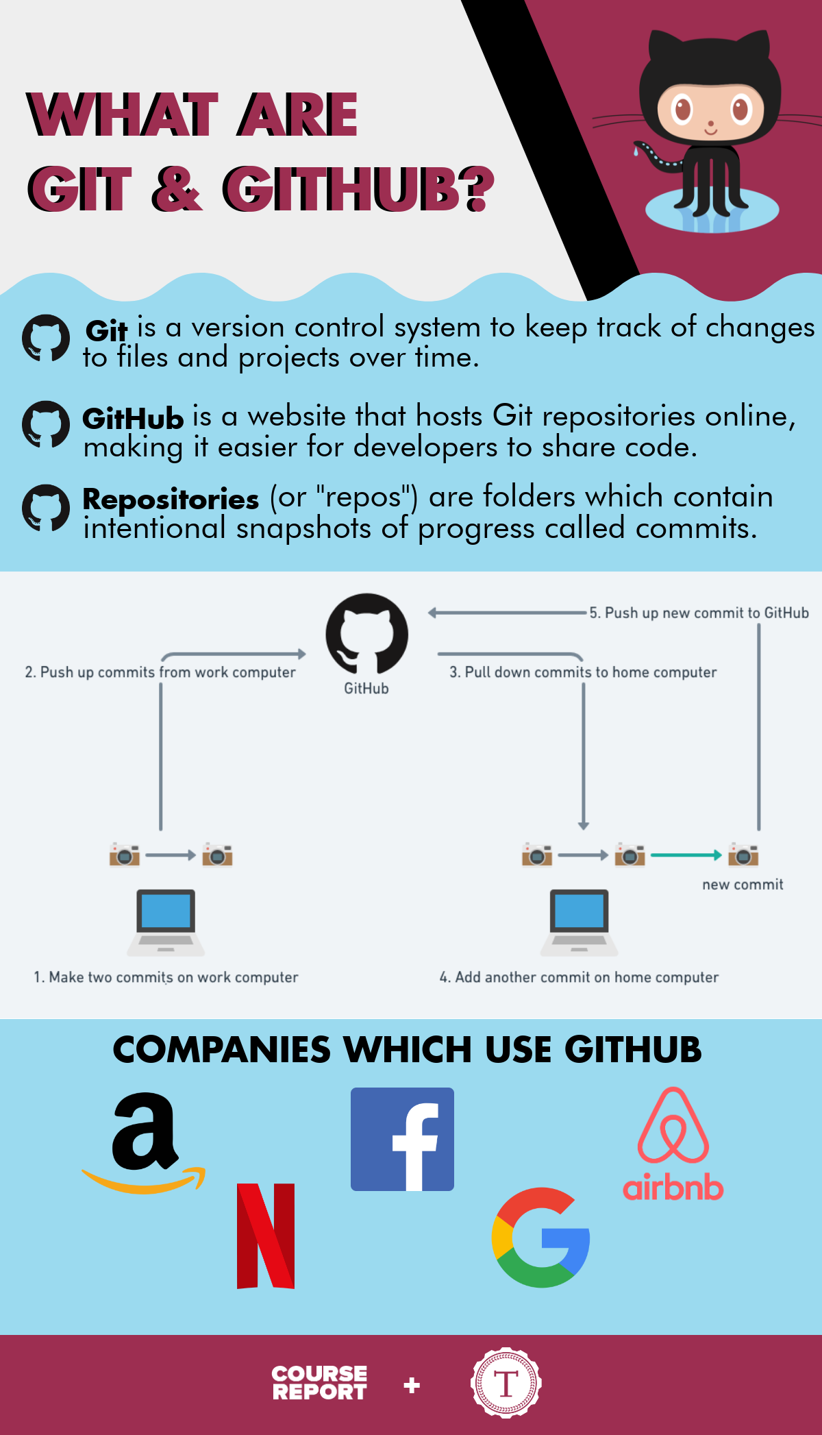 what-is-git-github-infographic-turing-school