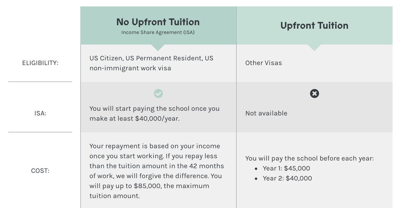 holberton-school-isa-eligibility-requirements