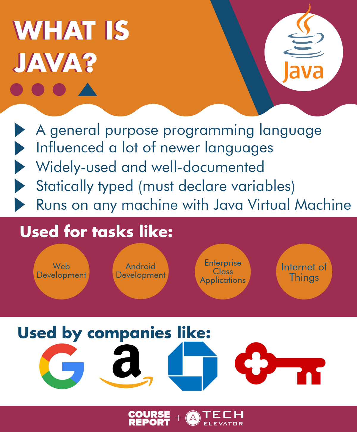 What is Java infographic