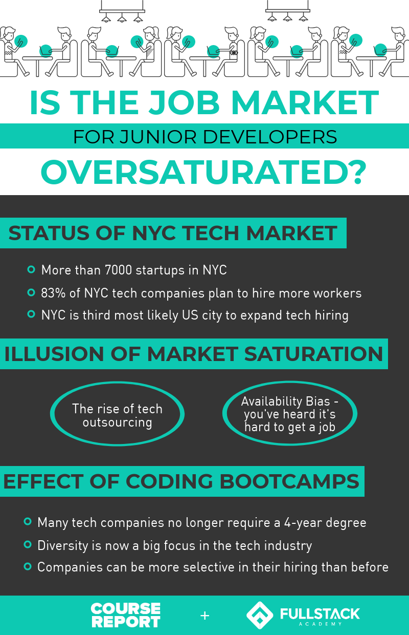 nyc-software-developer-market-oversaturated-infographic