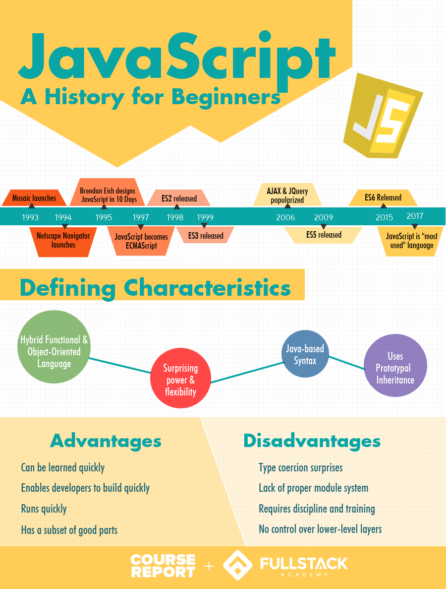 A history of Javascript for beginners infographic