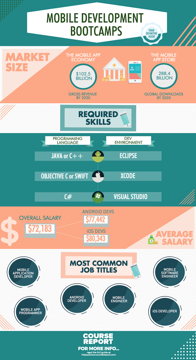 Ultimate guide to mobile development bootcamps infographic