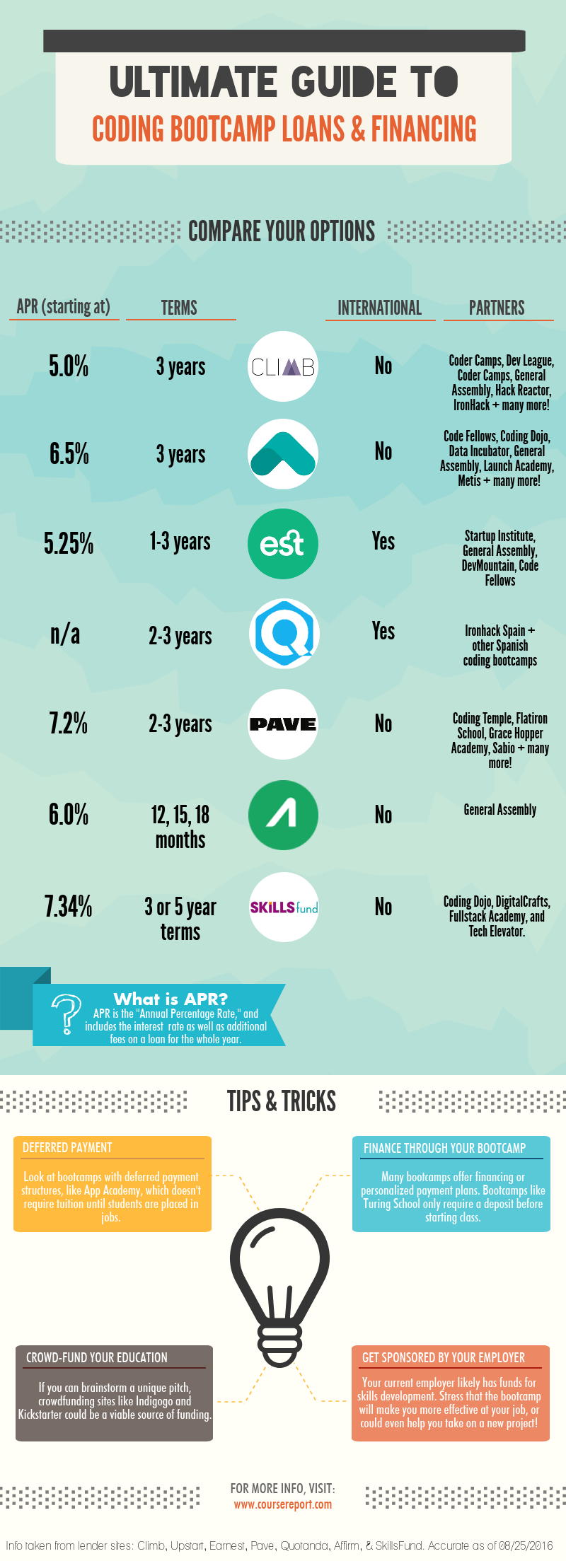 ultimate guide to coding bootcamp loans and financing infographic