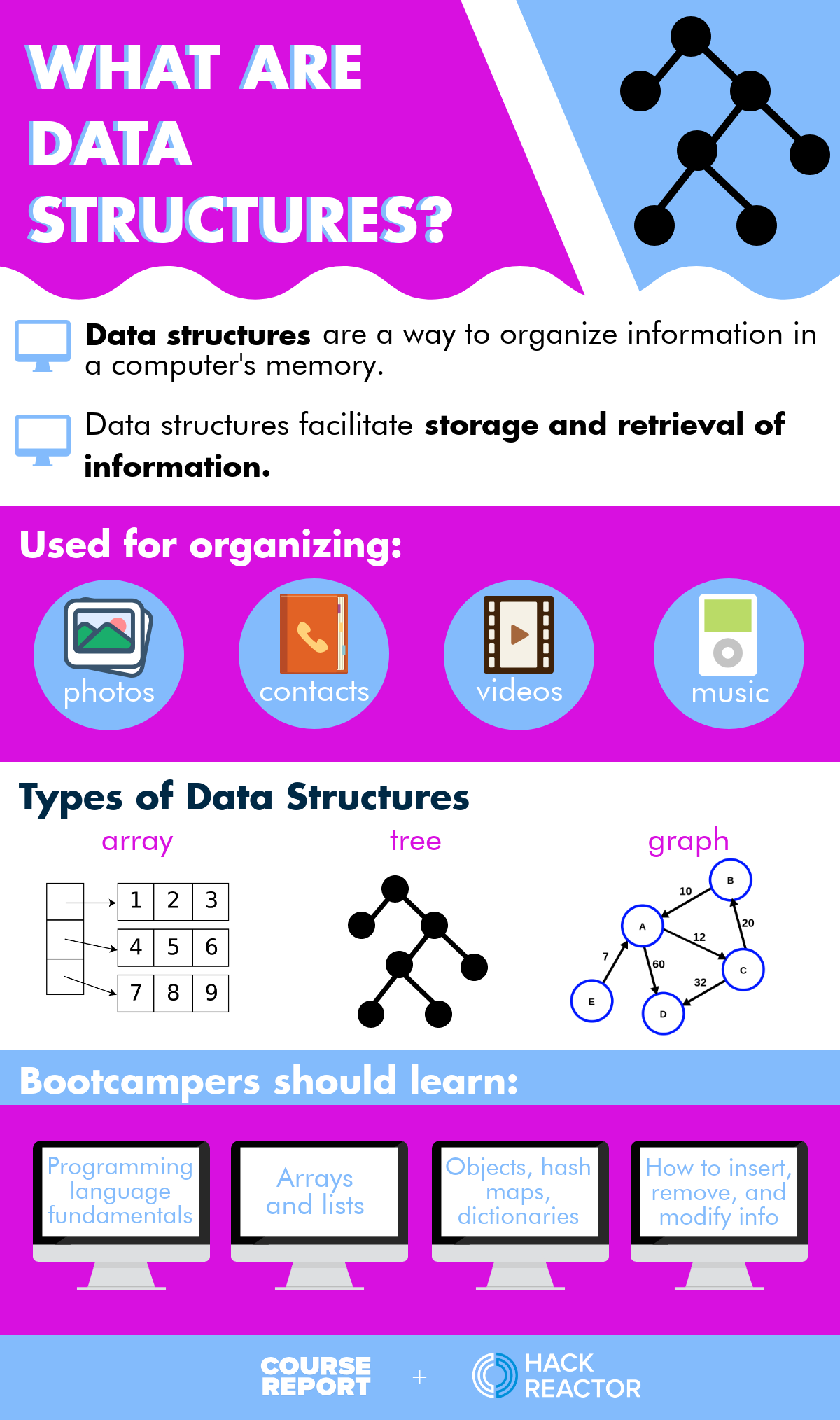 what-are-data-structures-hack-reactor