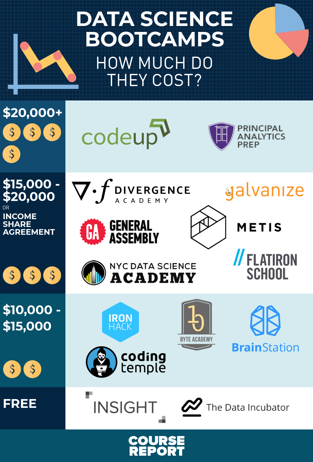 how-much-does-data-science-bootcamp-cost-price