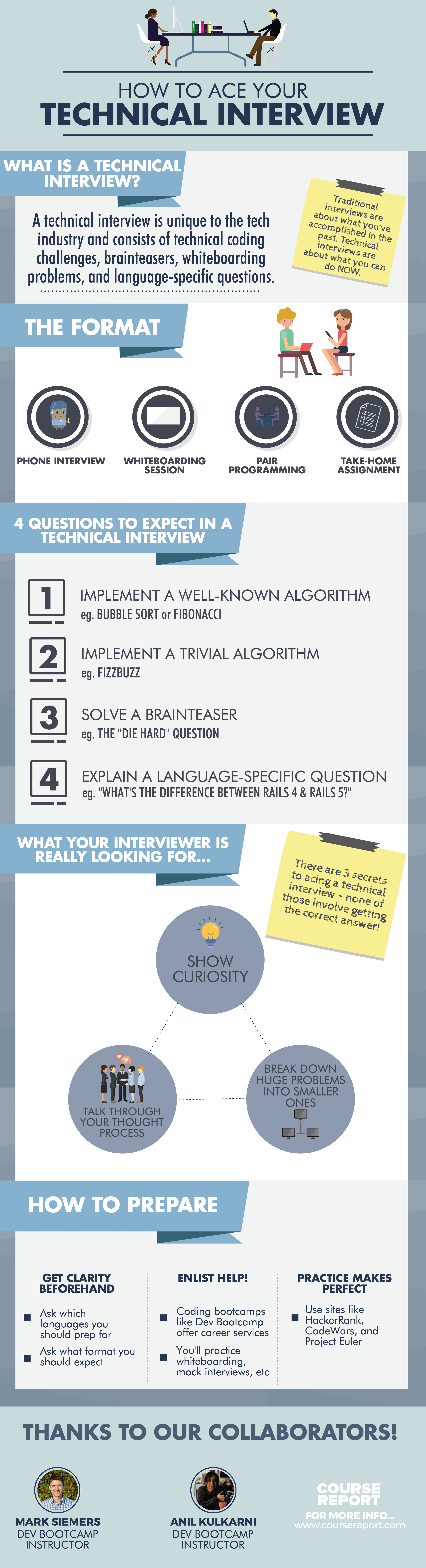 How to pass a technical interview for a tech job infographic