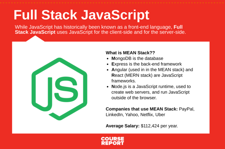 best-coding-language-for-beginners-javascript-infographic
