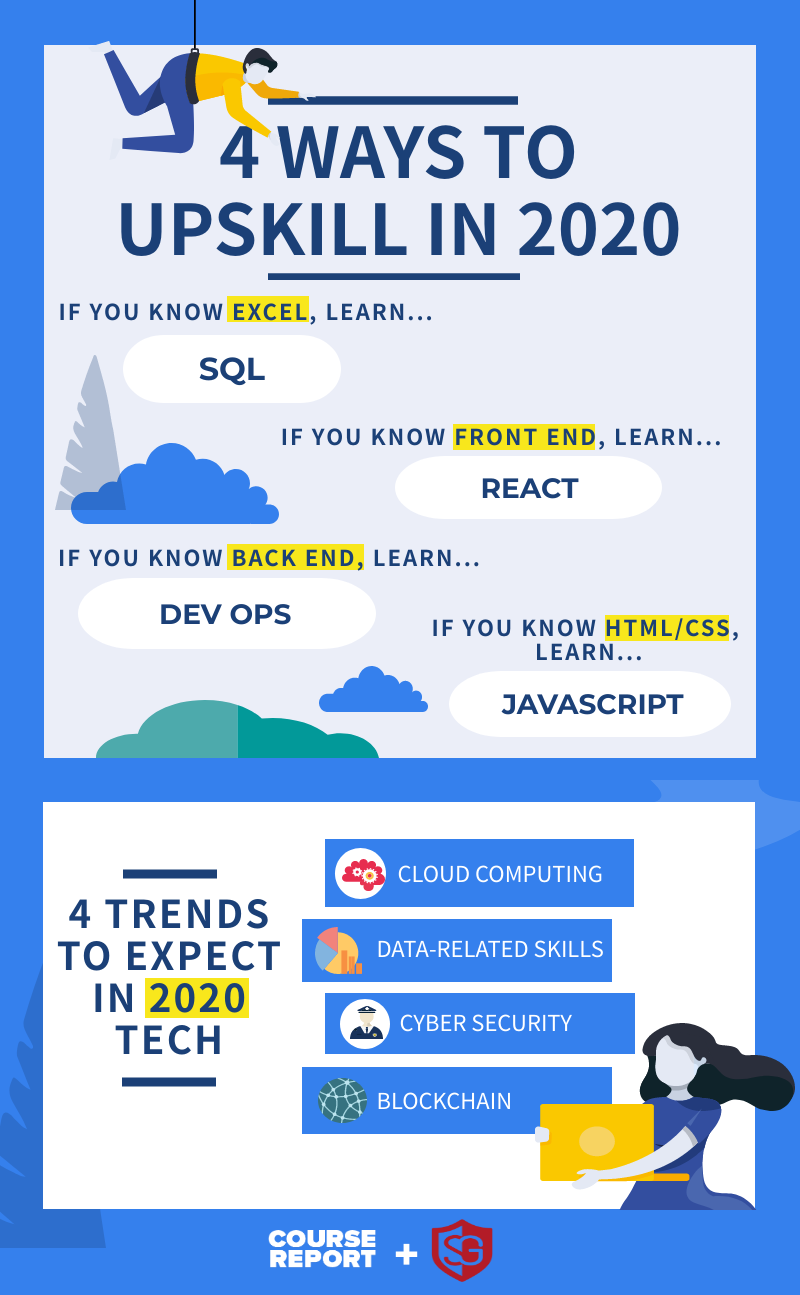 4 Ways to Upskill Tech Skills in 2020 infographic; tech trends 2020 cybersecurity, data skills, blockchain infographic