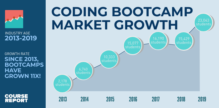 coding bootcamp market growth infographic