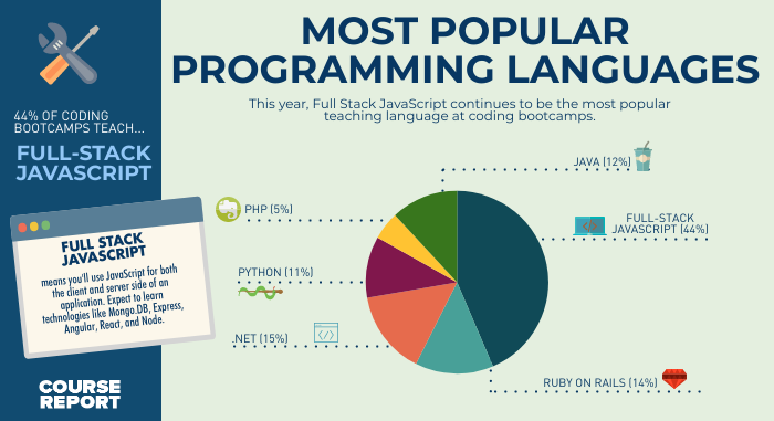 most popular programming languages at coding bootcamps