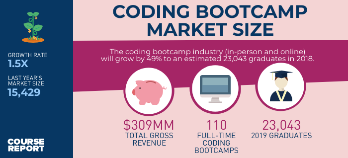coding bootcamp market size infographic