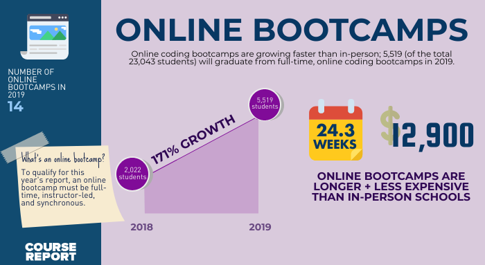 online coding bootcamp report infographic