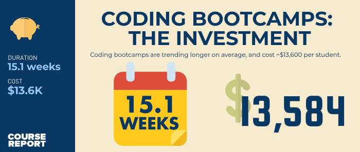 coding bootcamp average length and cost infographic
