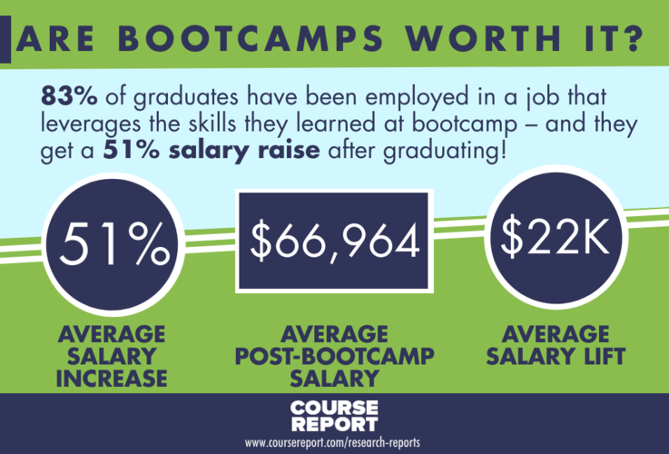 are coding bootcamps worth it infographic