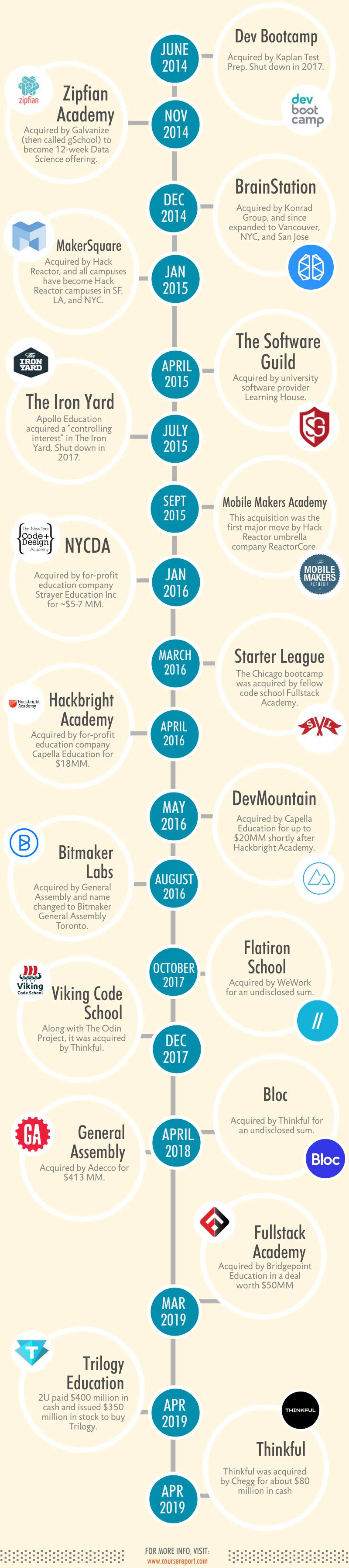 coding bootcamp acquisition market infographic