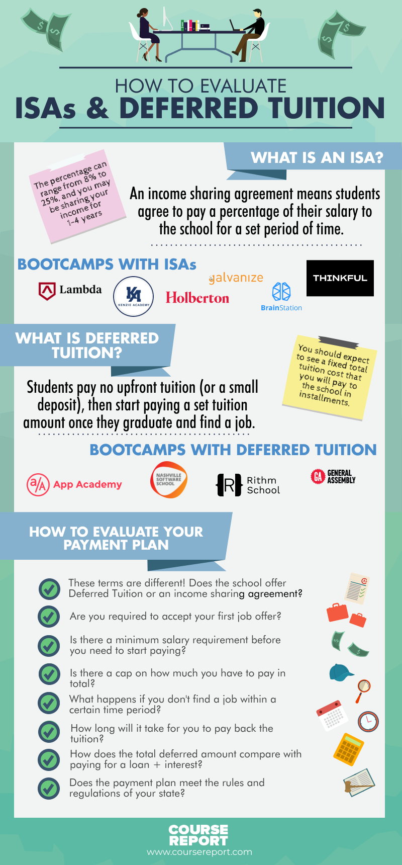 income sharing agreements coding bootcamps 2020 infographic