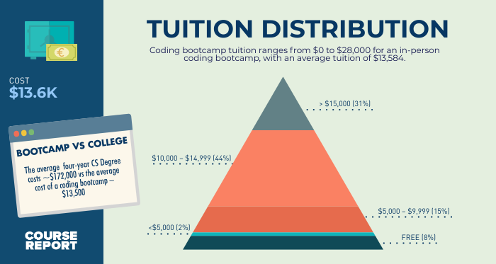 coding bootcamp tuition distribution infographic