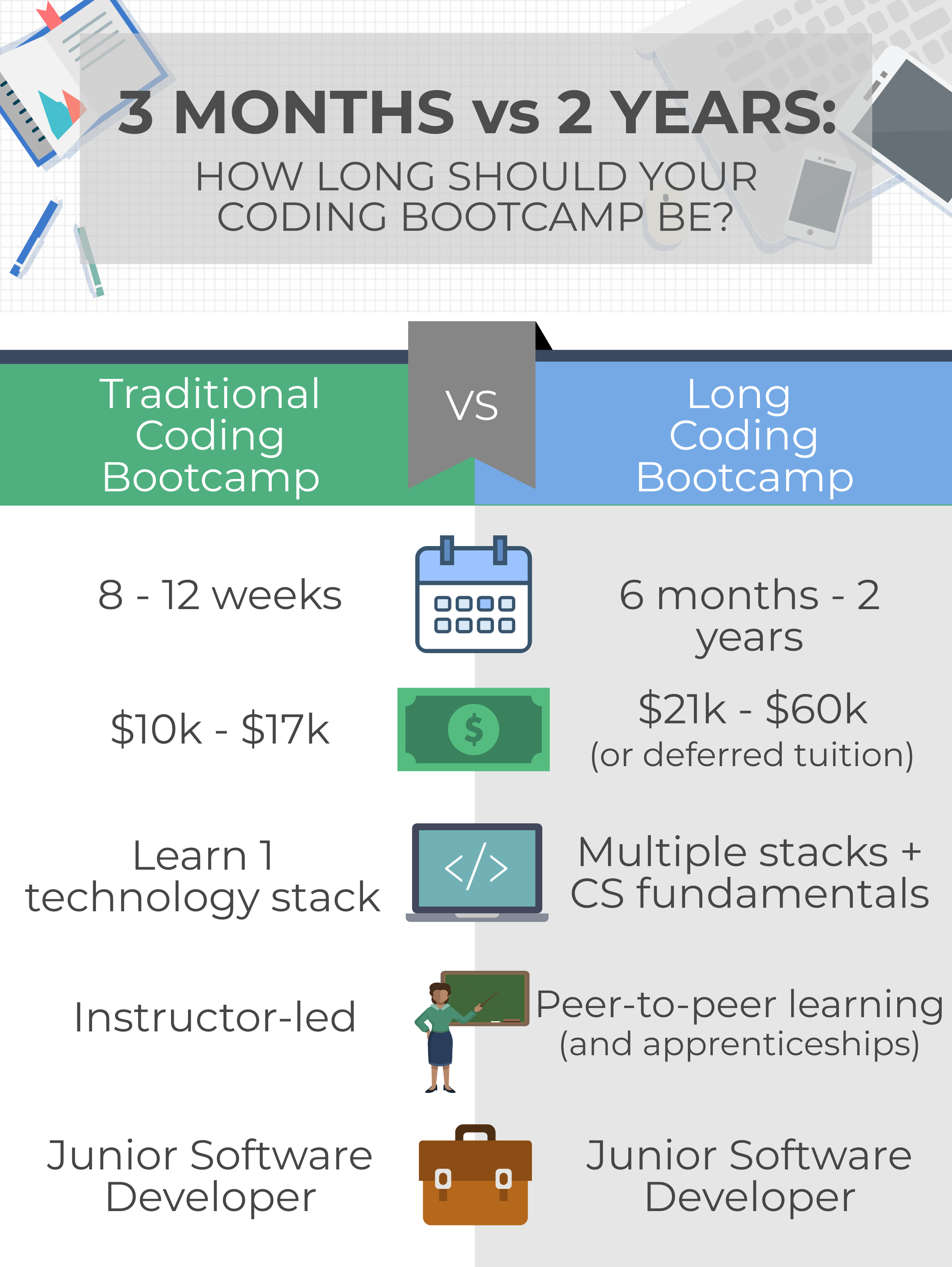 how-long-should-your-bootcamp-be-infographic