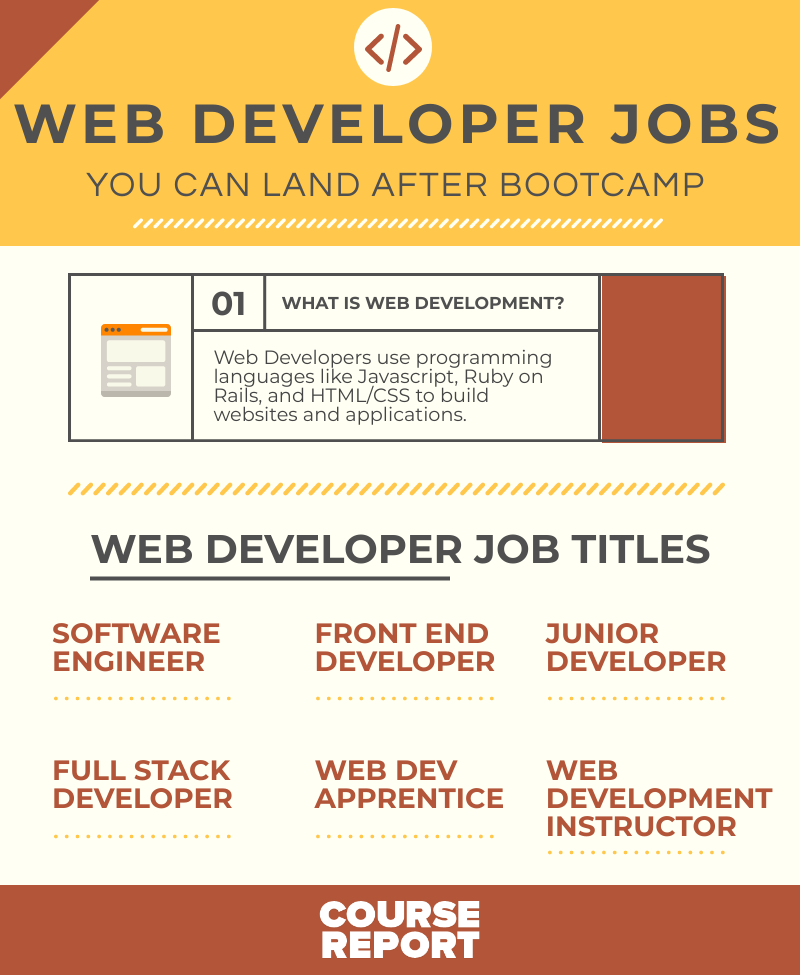 Web Developer Jobs You Can Land After A Coding Course Report