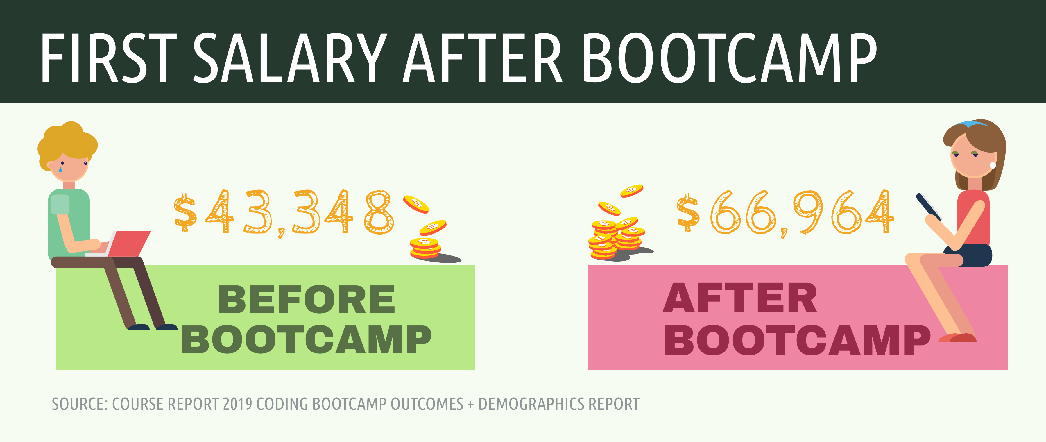 web-developer-salary-after-bootcamp-stats-infographic