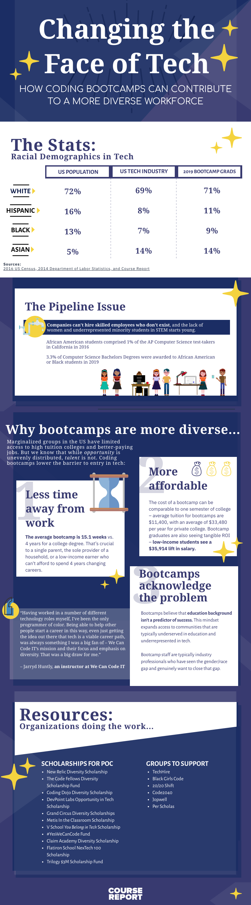 diversity-tech-bootcamps