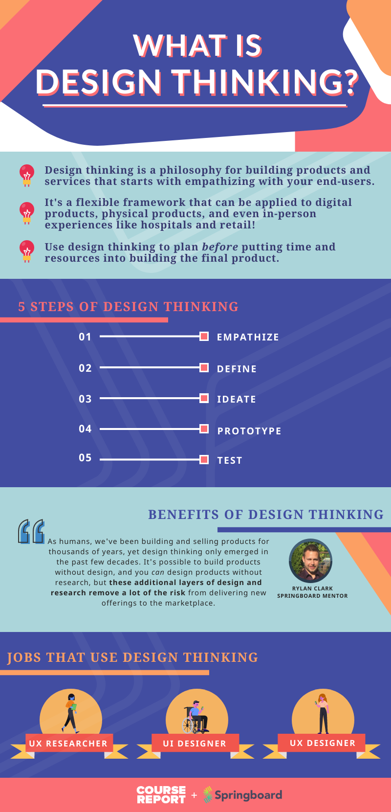 what is design thinking with springboard