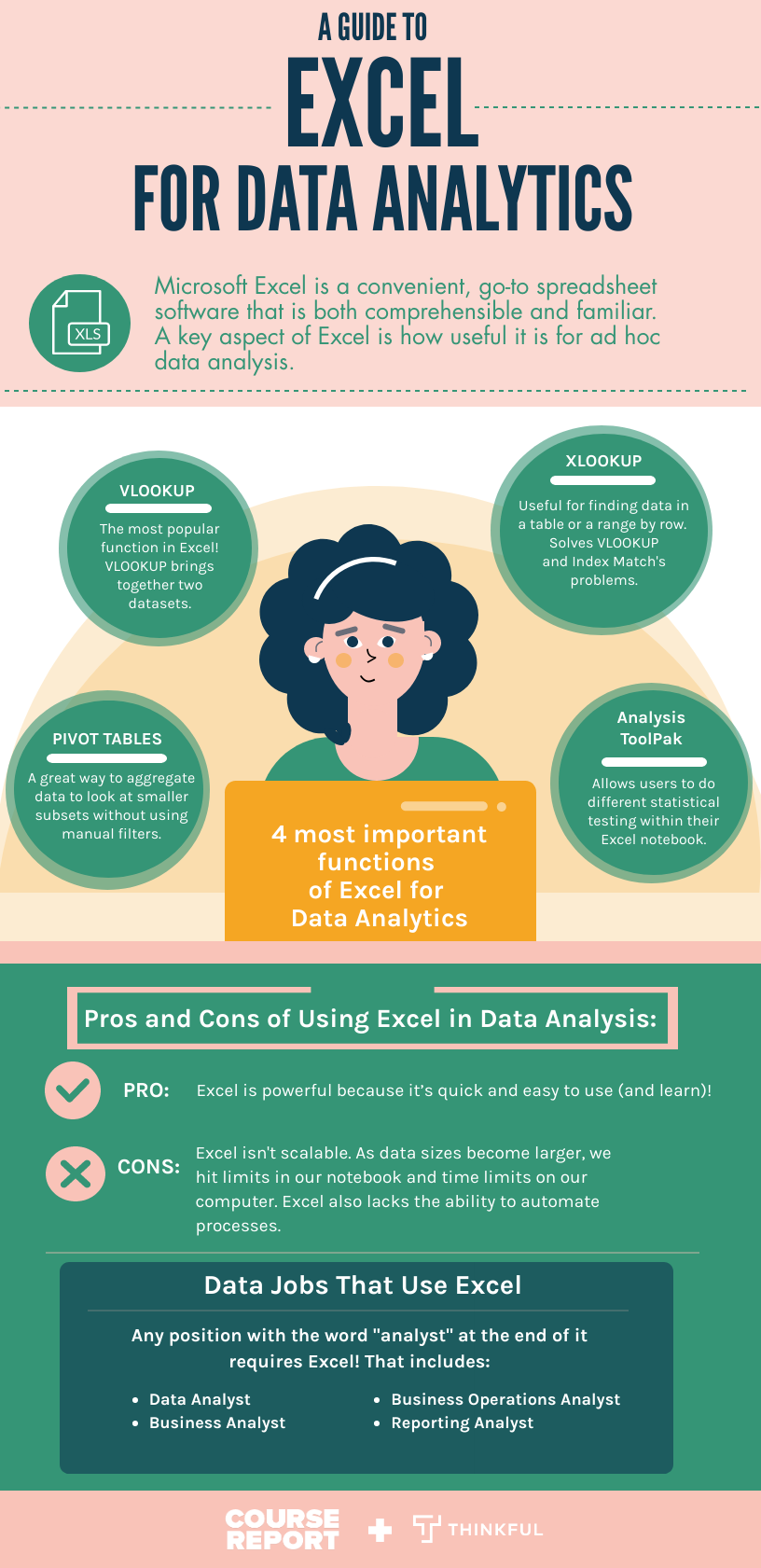 Guide to Microsoft Excel for Data Analysts infographic