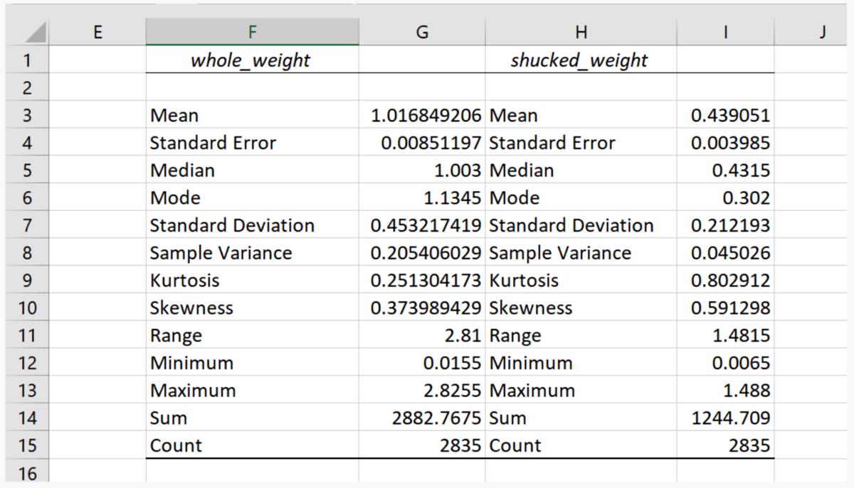 Example of Excel Digital ToolPak
