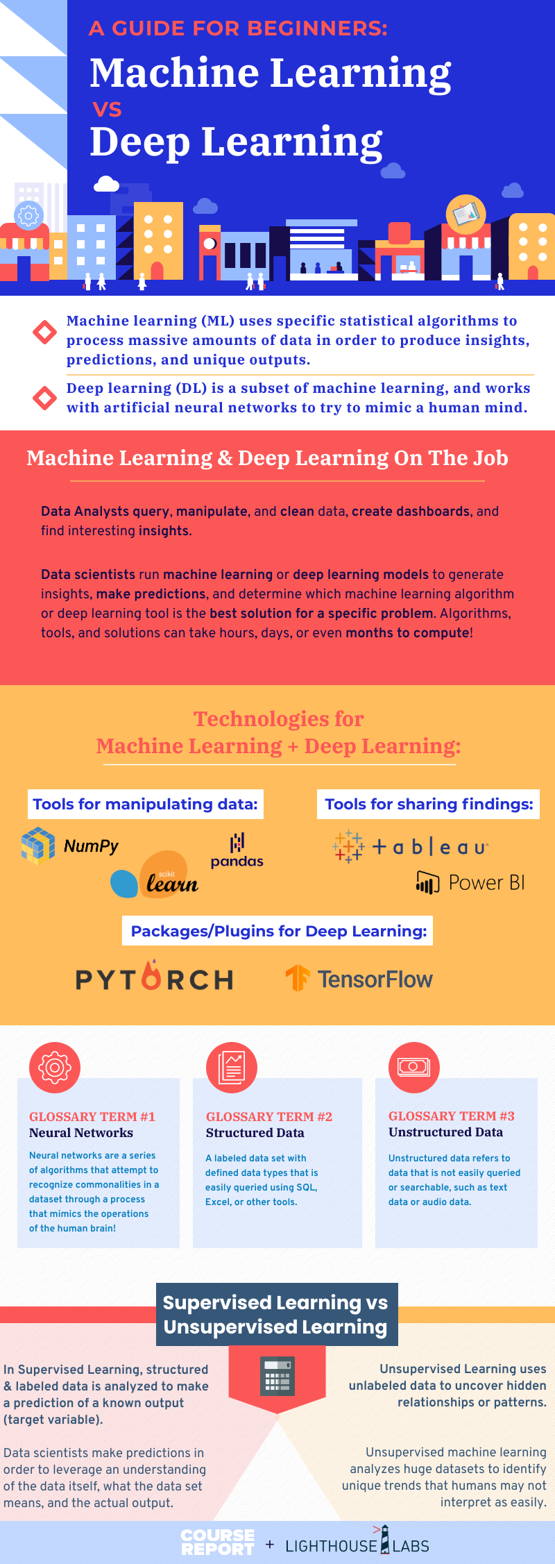 Machine Learning vs Deep Learning - Guide for Beginners infographic