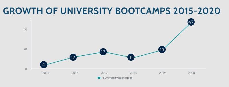 university coding bootcamps 2021